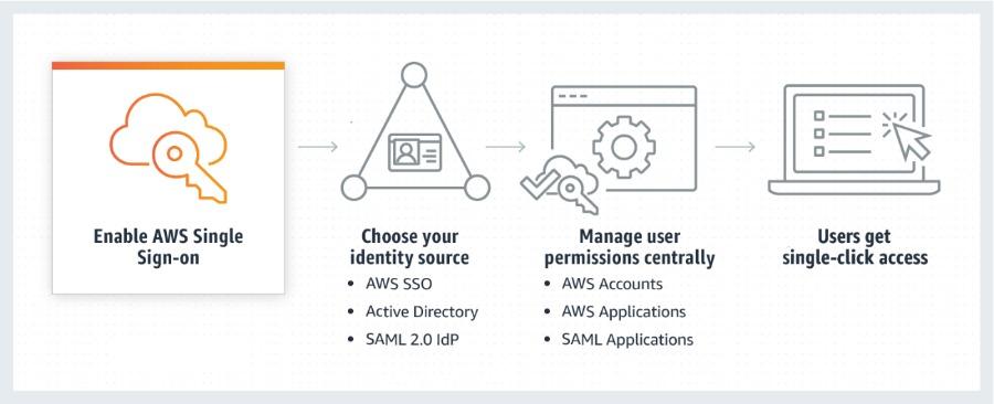 Nutzung einer vorhandene Identitätsquelle in AWS SSO