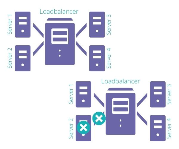 Loadbalancer Cloud Computing