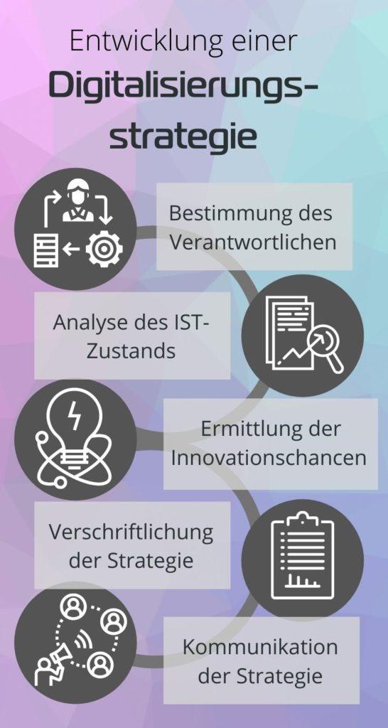 Entwicklung einer Digitalisierungsstrategie