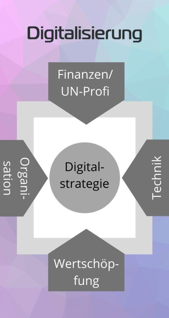 Enabler in einer Digitalisierungsstrategie