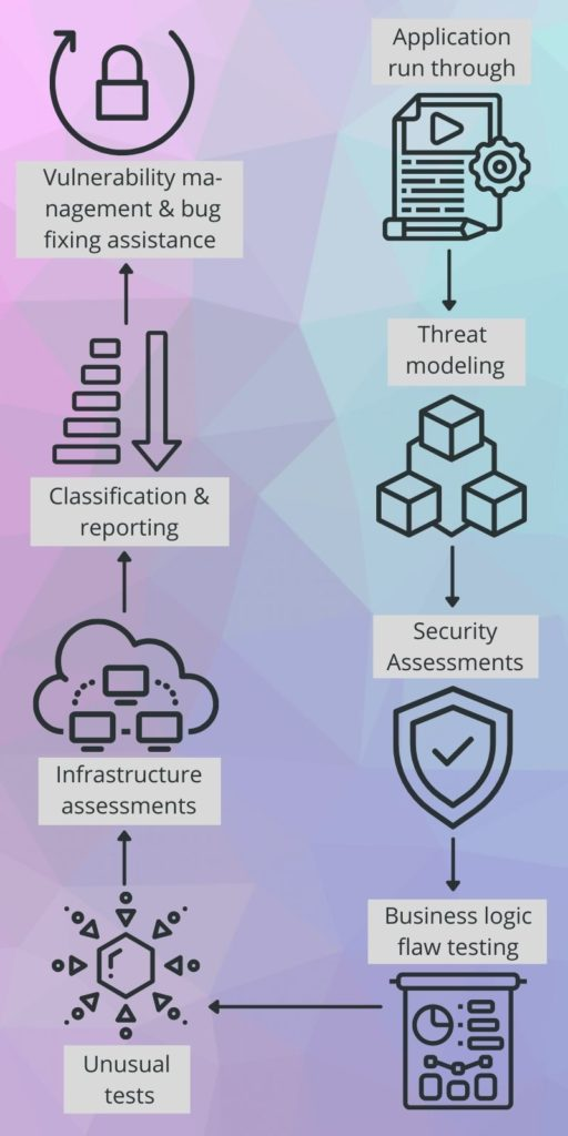 Web App Security Best Practices