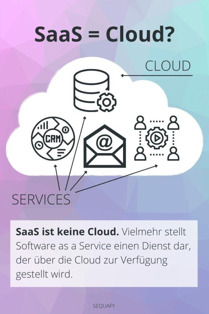 Infografik - Ist Saas eine Cloud?