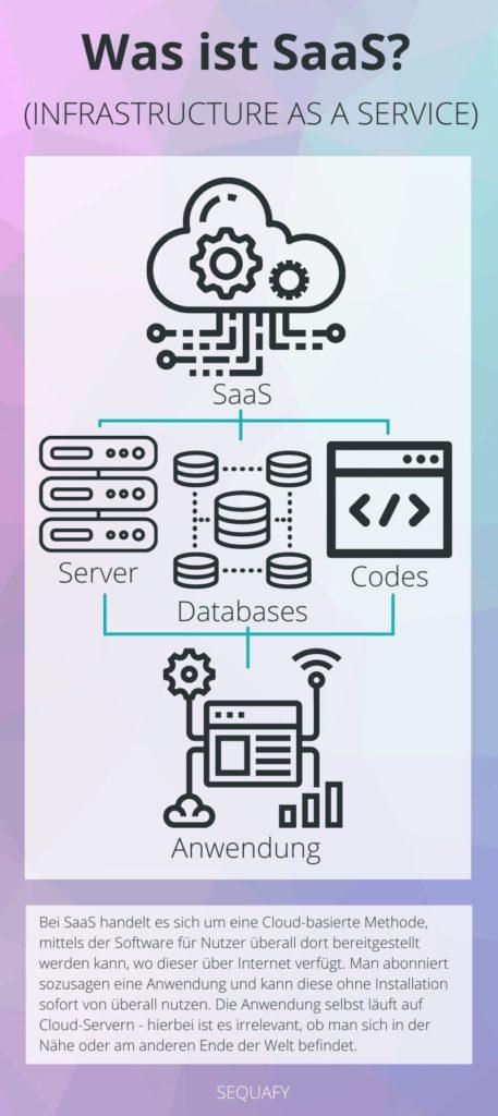 Infografik: Was ist Saas?